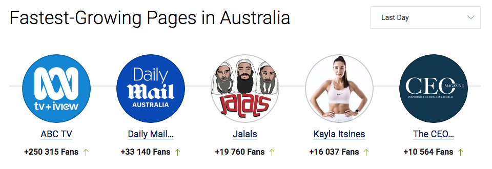 Fastest Growing Aus Facebook Pages