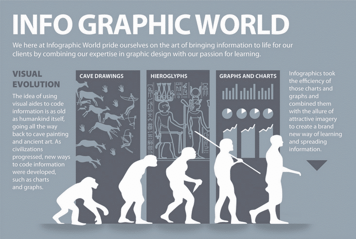 infographic world evolution of infographics